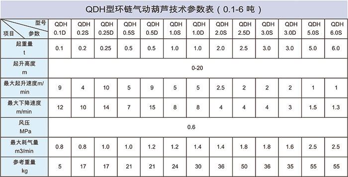 气动葫芦参数表